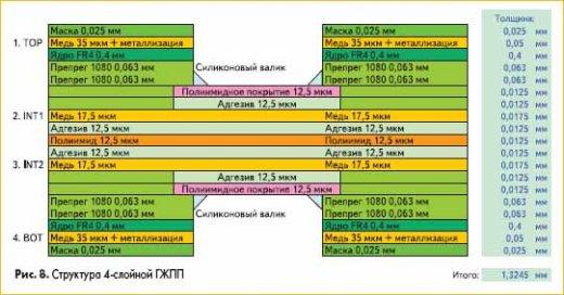 Структура 4-слойной ГЖПП