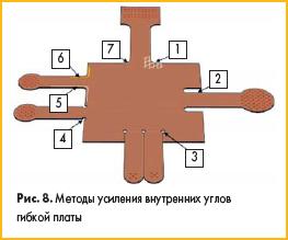 Методы усиления внутренних углов гибкой печатной платы