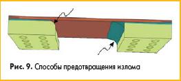 Способы предотвращения излома