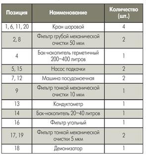 Спецификация схемы отмывки печатной платы