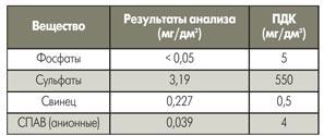 Удельные концентрации вредных веществ в сточной воде после системы струйной отмывки печатной платы