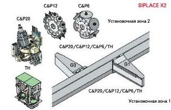 SIPLACE X2 комбинации установочных головок