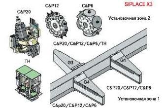 Три портала SIPLACE X3