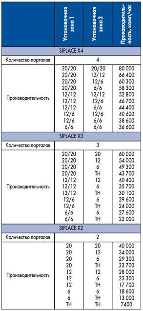 Комбинация установочных головок SIPLACE