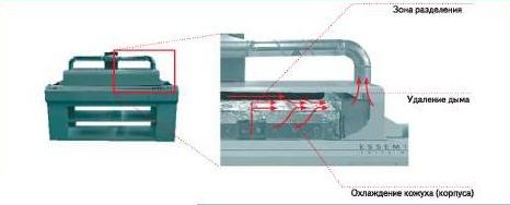 Ro300fc c печь конвекционного оплавления с цепным конвейером учет в элеваторах зерна