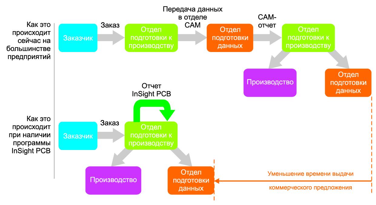 Процедура генерации подготовки данных для производства