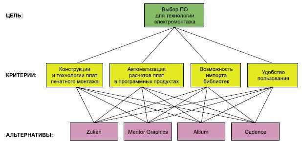 Иерархическая структура МАИ