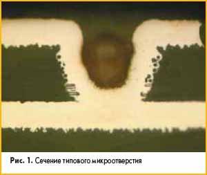 Сечение типового микроотверстия