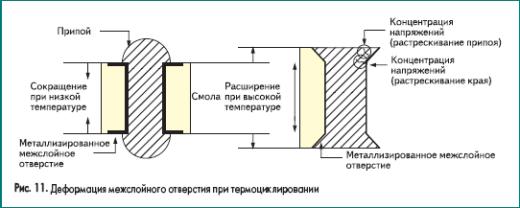 Деформация межслойного отверстия при термоциклировании