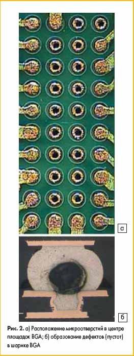 а) Расположение микроотверстий в центре площадок BGA; б) образование дефектов (пустот) в шарике BGA
