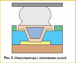 Микропереходы с заполнением смолой
