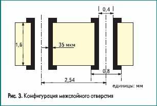 Конфигурация межслойного отверстия