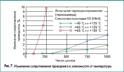 Изменение сопротивления проводника в зависимости от температуры