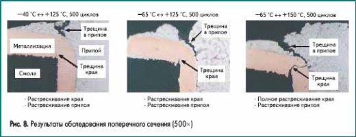 Результаты обследования поперечного сечения