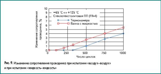 Изменение сопротивления проводника при испытании «воздух–воздух» и при испытании «жидкость–жидкость»
