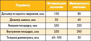 Типовые параметры микроотверстий