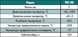 Технические характеристики термошоковой камеры TSD-100