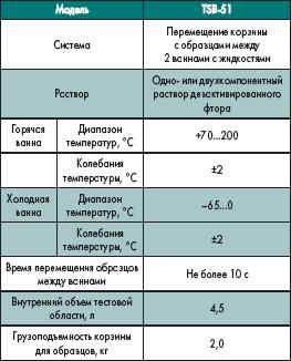 Технические характеристики термошоковой камеры TSB-51