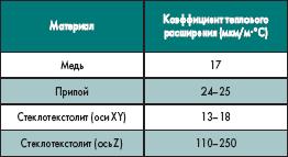 Коэффициент теплового расширения для каждого материала