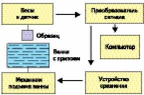 Схема менискографа