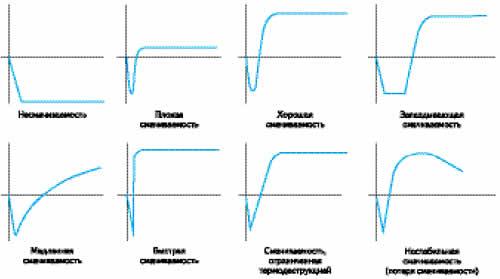 Оценка качества смачиваемости на менискографе