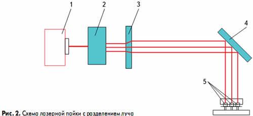 Схема лазерной пайки с разделением луча