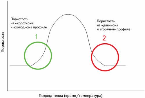 Зависимость пористости от подвода тепла