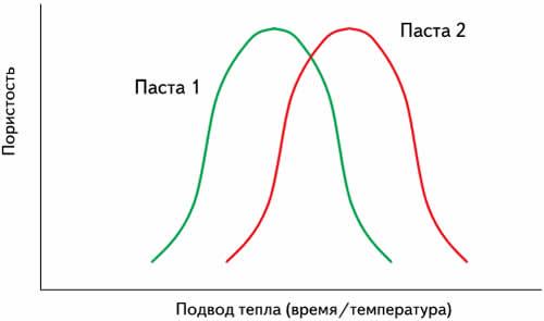 Зависимость порообразования от подвода тепла для двух разных паст