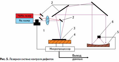 Лазерная система контроля дефектов
