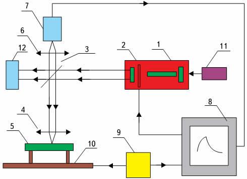 Схема лазерной управляемой пайки