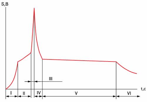 Временная зависимость ИК-сигнала при лазерной пайке