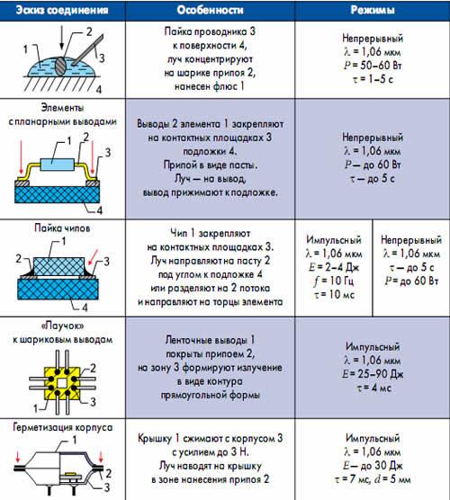 Технологические особенности лазерной пайки