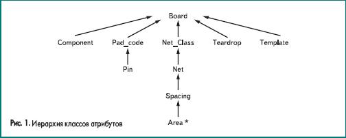 Иерархия классов атрибутов