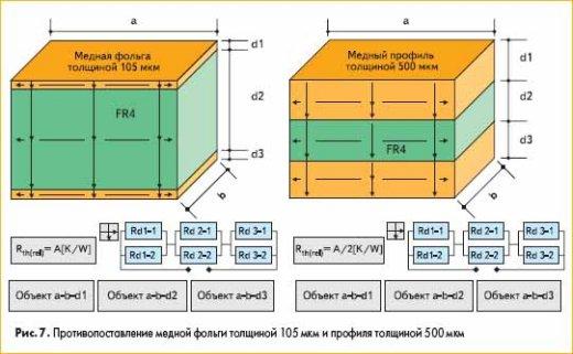 Противопоставление медной фольги толщиной 105 мкм и профиля толщиной 500 мкм