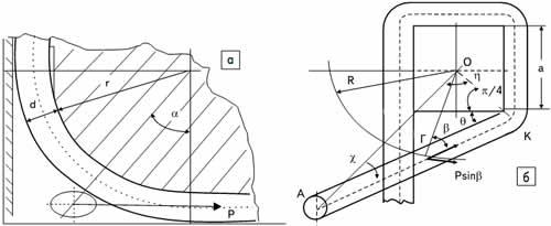 Эскизы к определению силовых параметров при накрутке: а)начальный и промежуточный угол α контакта проводника с ранее уложенной его частью; б)силовые параметры