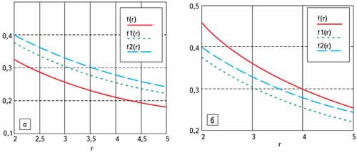 Зависимость sinx от радиуса г: а) при θ = 0; б) при θ = π/2 для случаев: f(r)-a/d = 1,7; f1(r) — a/d = 2,5; f2(r) — a/d = 3
