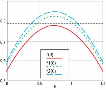 Зависимость f(0) = sinx от угла θ при: c/d = 1,7 (f(8)); с/d = 2,5 (f1(8)), с/d = 3 (f2(8))