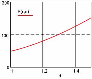 Зависимость усилия накрутки от диаметра накручиваемого проводника