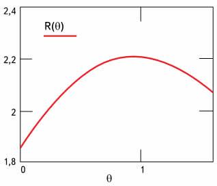 Зависимость радиуса R от угла θ