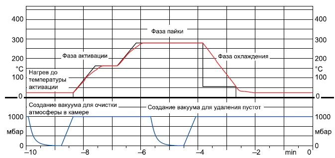 Типовой профиль пайки с помощью вакуума
