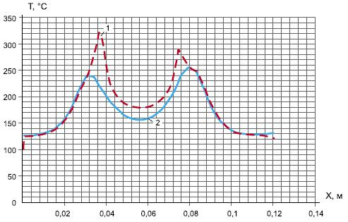 Распределение температуры под корпусом BGA (1) и наобратной стороне печатной платы (2)