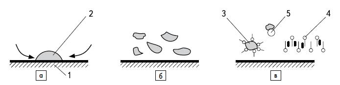 Стадии действия ПАВ