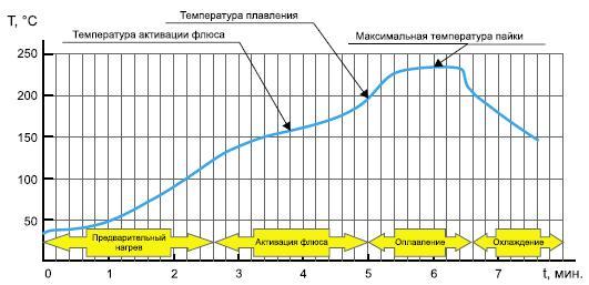 Термопрофиль пайки BGA микросхемы