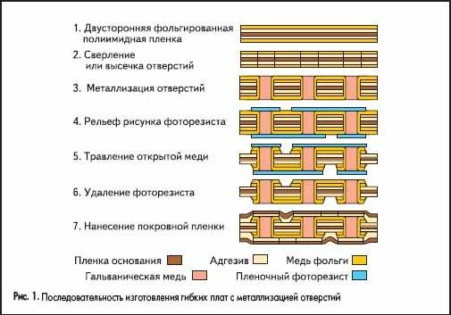 Последовательность изготовления гибких плат с металлизацией отверстий