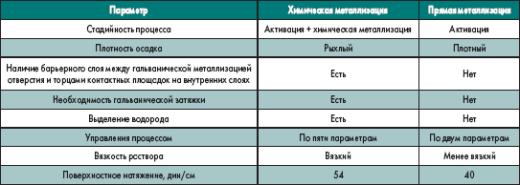 Сравнение процессов химической и прямой металлизации
