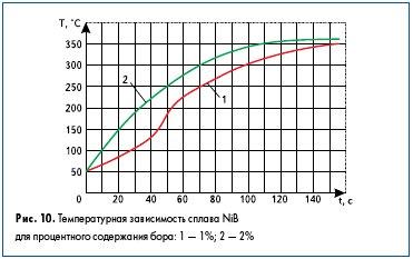 Рис. 10. Температурная зависимость сплава NiB для процентного содержания бора: 1 — 1%; 2 — 2%