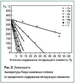 Рис. 2. Зависимость температуры Кюри никелевых сплавов от процентного содержания легирующих элементов