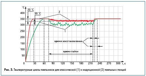 Рис. 3. Температурные циклы паяльников для классической (1) и индукционной (2) паяльных станций