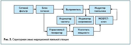 Рис. 5. Структурная схема индукционной паяльной станции