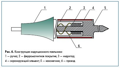 Рис. 6. Конструкция индукционного паяльника: 1 — ручка; 2 — ферромагнитное покрытие; 3 — индуктор; 4 — экранирующий элемент; 5 — наконечник; 6 — провод